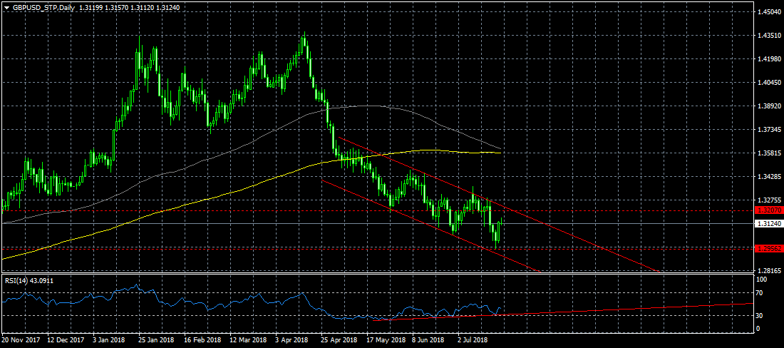 GBPUSD_STPDaily
