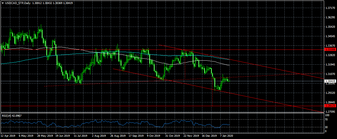 USDCAD_STPDaily