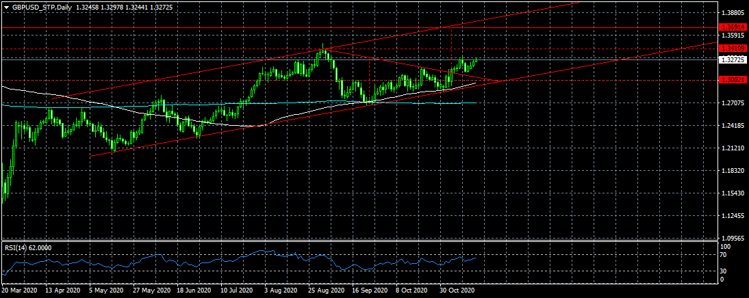 GBPUSD_STPDaily2